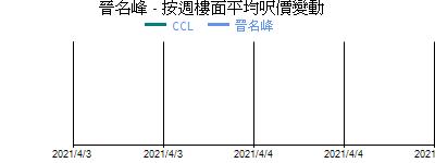 晉名峰 - 按週樓面平均呎價變動
