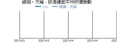 銀湖‧天峰 - 按週樓面平均呎價變動