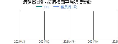 鯉景灣C段 - 按週樓面平均呎價變動