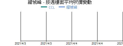 縉城峰 - 按週樓面平均呎價變動