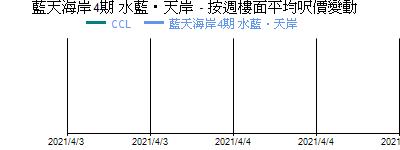藍天海岸4期 水藍‧天岸 - 按週樓面平均呎價變動