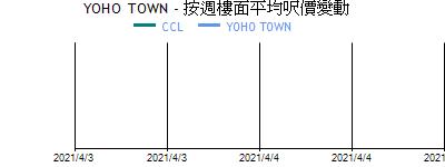 YOHO TOWN - 按週樓面平均呎價變動