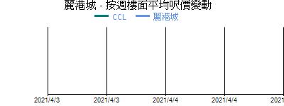 麗港城 - 按週樓面平均呎價變動