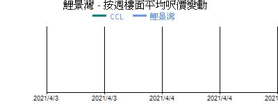 鯉景灣 - 按週樓面平均呎價變動